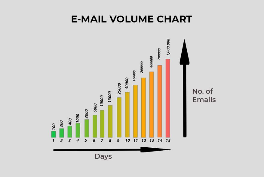 E-mail volume chart