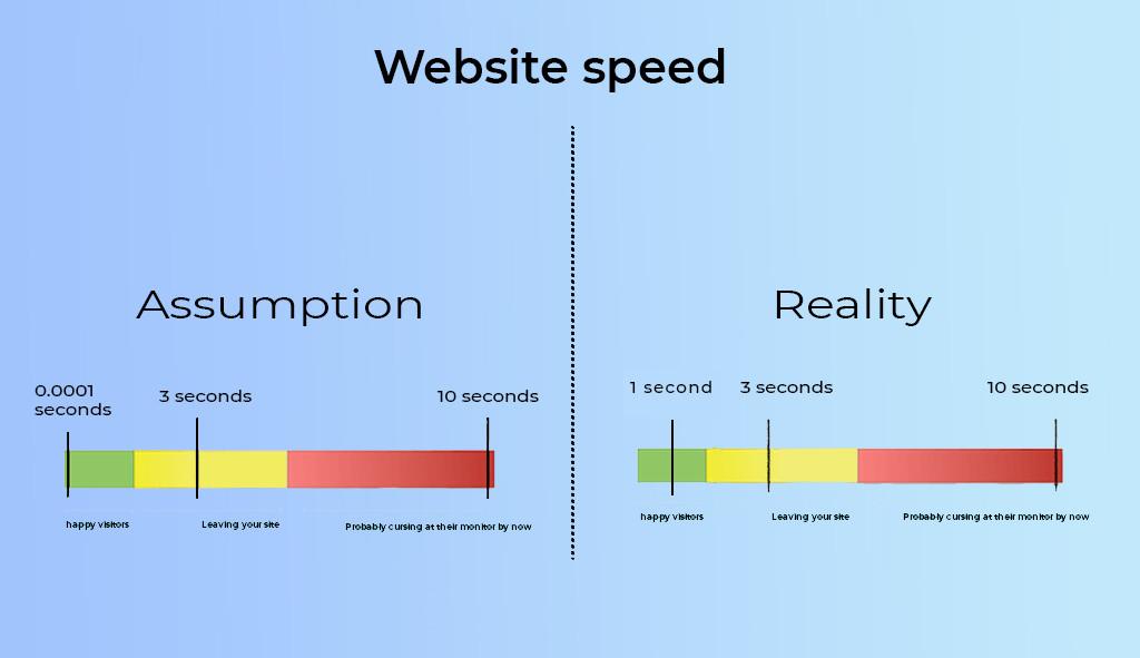 Fast website speed- web design jacksonville