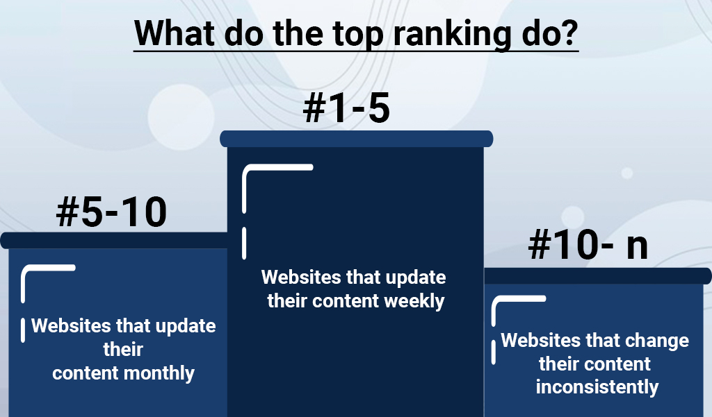 What-do-the-top-ranking-do-jacksonville-seo