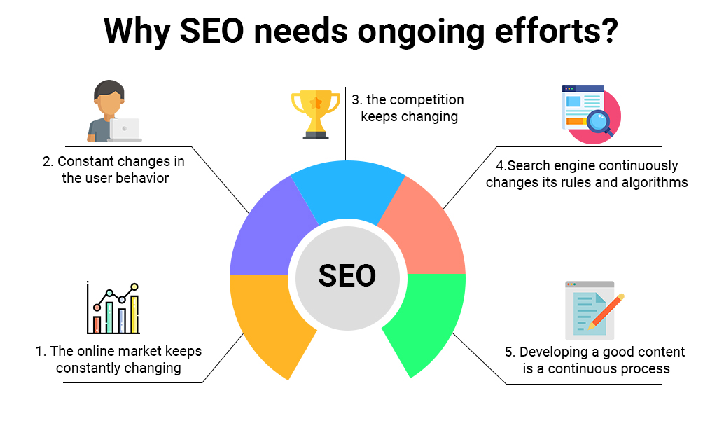Why does SEO need ongoing efforts?