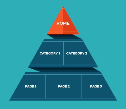 A pyramid showing website structure