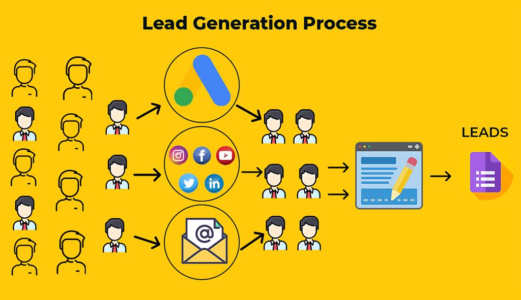Lead generation process-digital marketing jacksonville