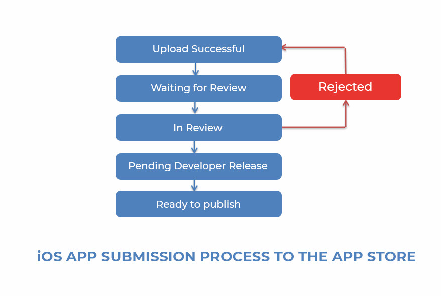 iOS app submission process to the App Store