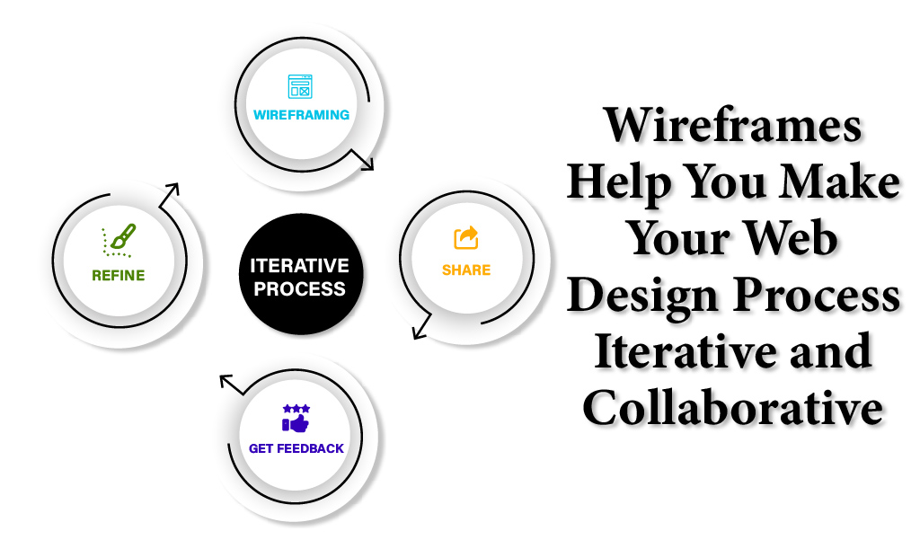 Wireframes Help You Make Your Web Design Process Iterative and Collaborative - Web Development Company